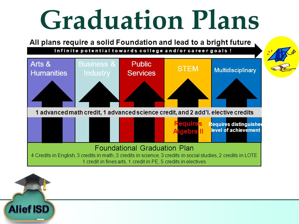 Graduation Plans Foundational Graduation Plan 4 Credits in English, 3 credits in math, 3 credits in science, 3 credits in social studies, 2 credits in LOTE 1 credit in fines arts, 1 credit in PE, 5 credits in electives Business & Industry Public Services STEM Multidisciplinary Arts & Humanities 1 advanced math credit, 1 advanced science credit, and 2 add'l.