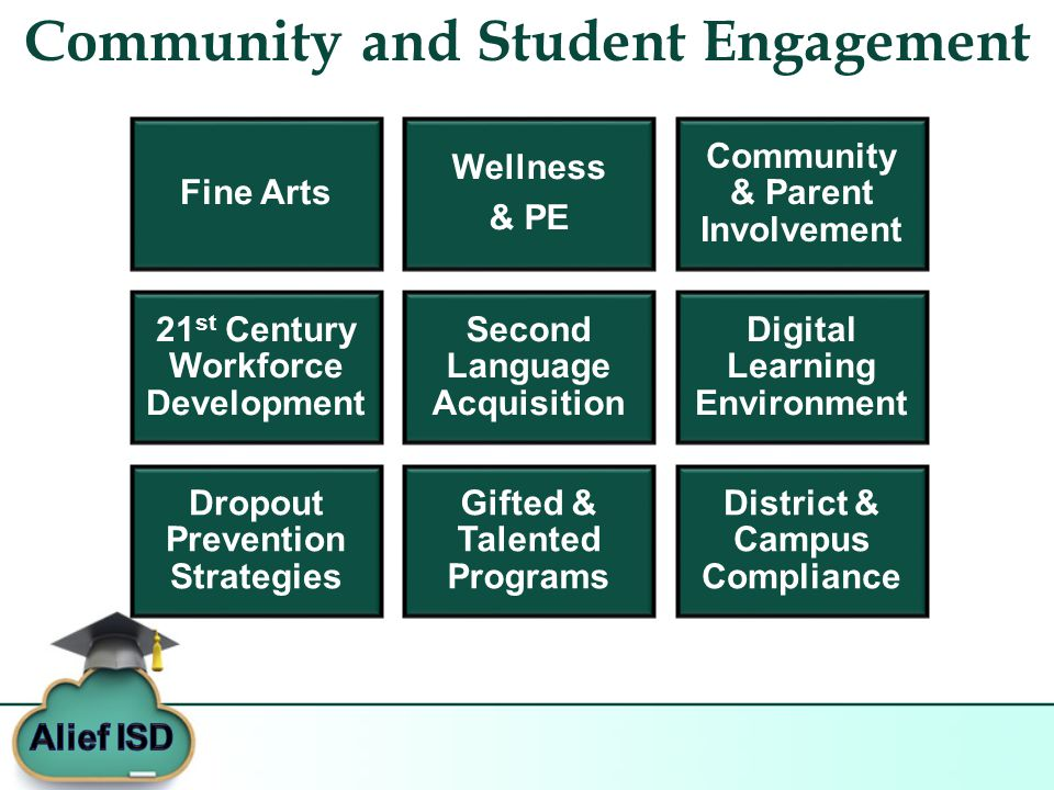 Community and Student Engagement Fine Arts Wellness & PE Community & Parent Involvement 21 st Century Workforce Development Second Language Acquisition Digital Learning Environment Dropout Prevention Strategies Gifted & Talented Programs District & Campus Compliance