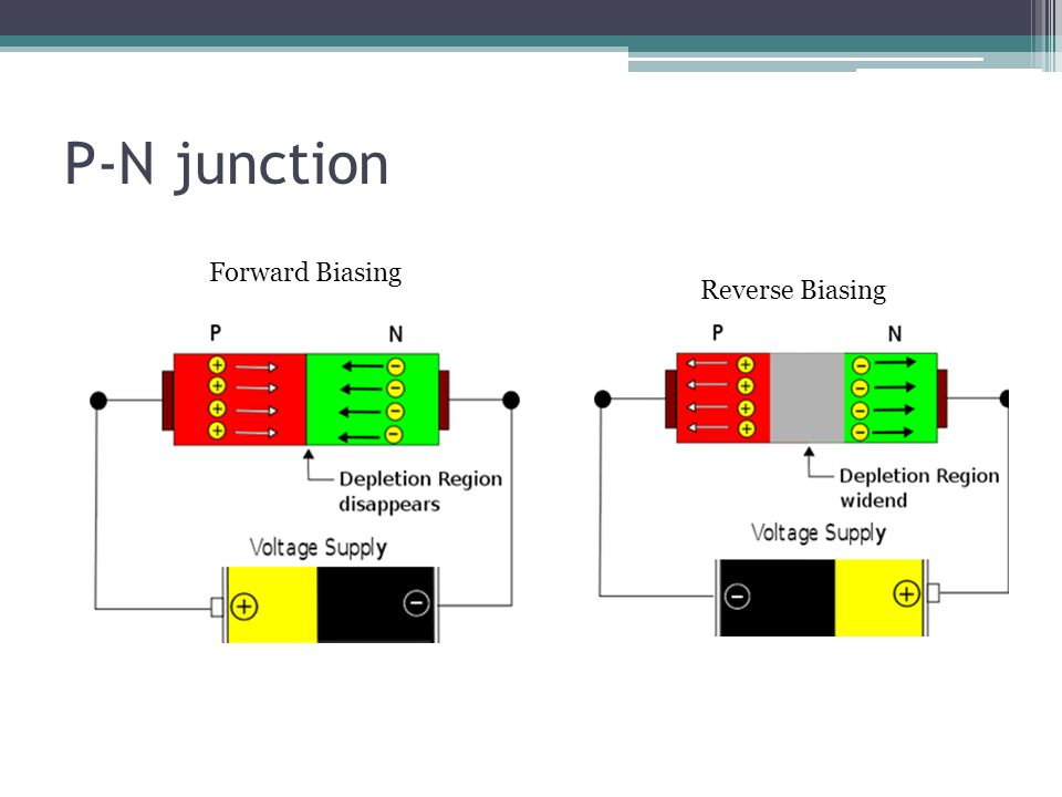 P-N junction Forward Biasing Reverse Biasing