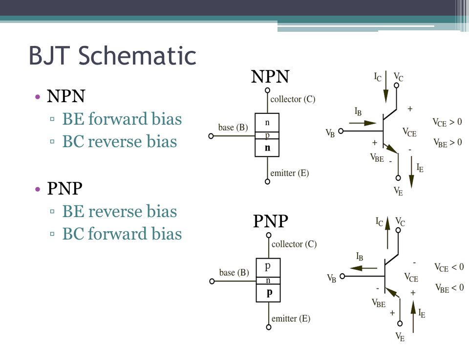 BJT Schematic NPN ▫BE forward bias ▫BC reverse bias PNP ▫BE reverse bias ▫BC forward bias NPN PNP