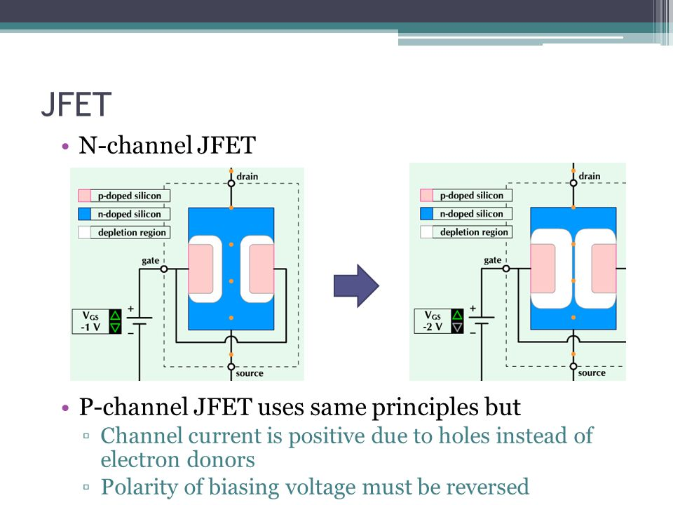 JFET N-channel JFET P-channel JFET uses same principles but ▫Channel current is positive due to holes instead of electron donors ▫Polarity of biasing voltage must be reversed
