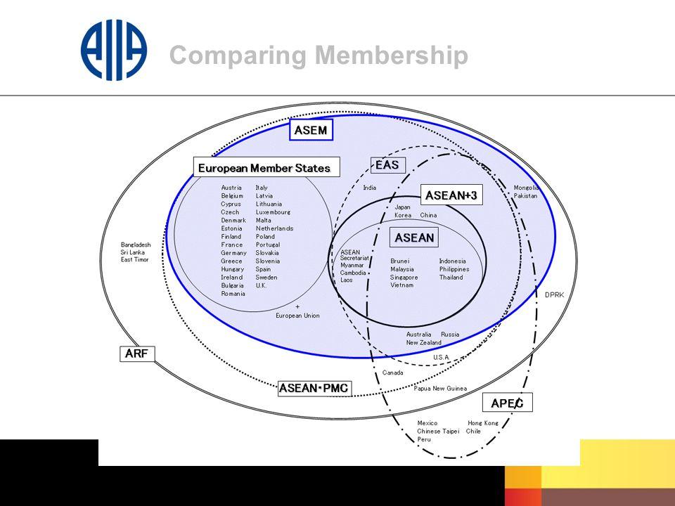 Comparing Membership