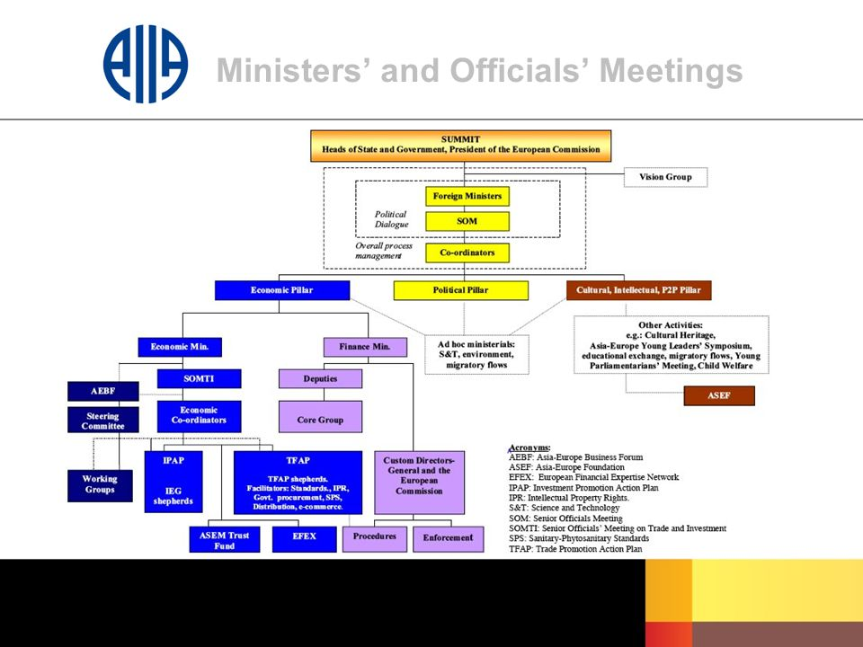 Ministers' and Officials' Meetings