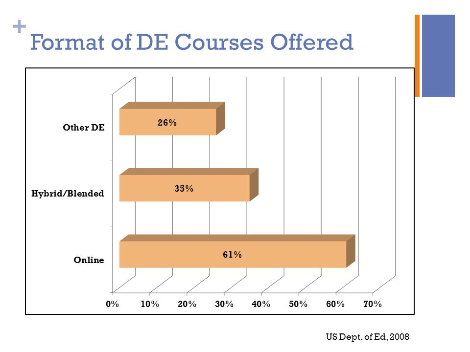 + Format of DE Courses Offered US Dept. of Ed, 2008