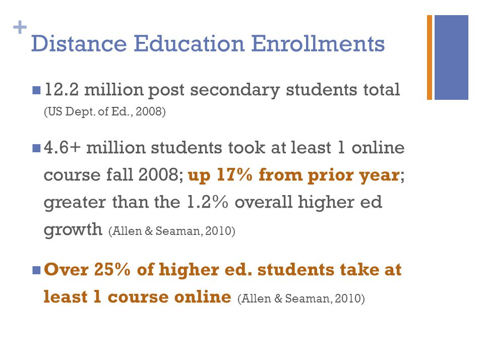 + Distance Education Enrollments 12.2 million post secondary students total (US Dept.