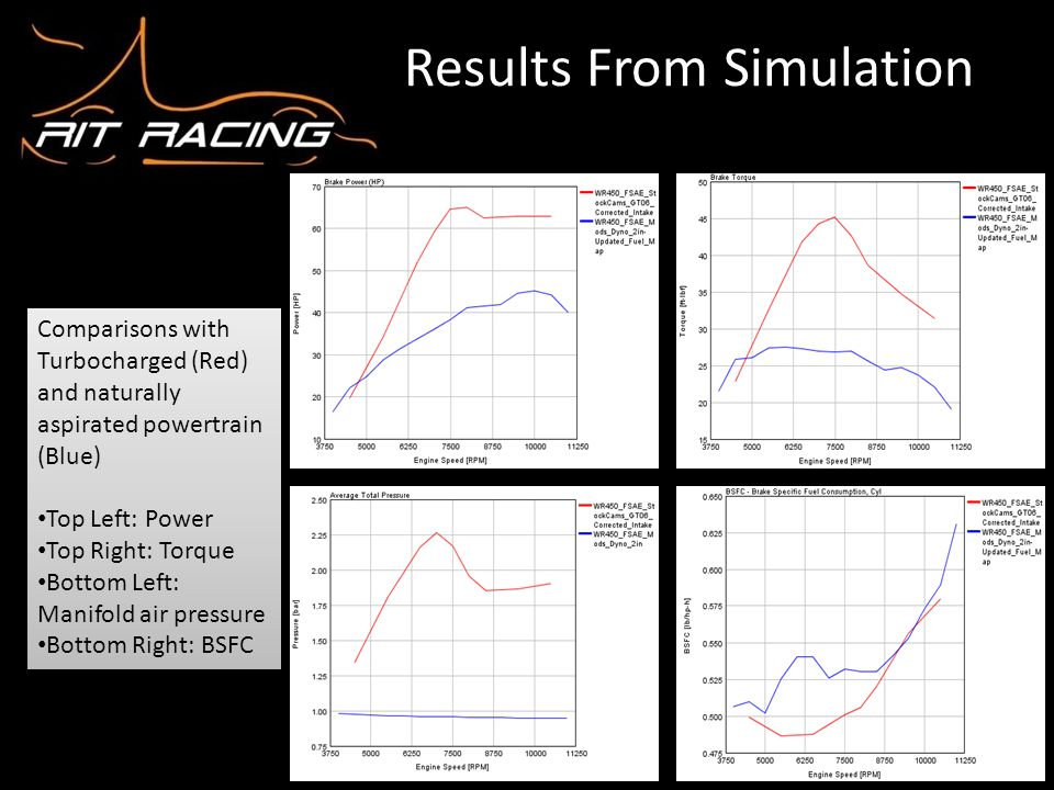 Results From Simulation Comparisons with Turbocharged (Red) and naturally aspirated powertrain (Blue) Top Left: Power Top Right: Torque Bottom Left: M