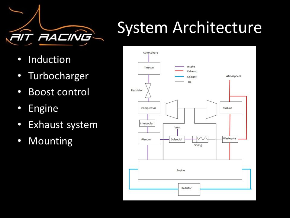 System Architecture Induction Turbocharger Boost control Engine Exhaust system Mounting