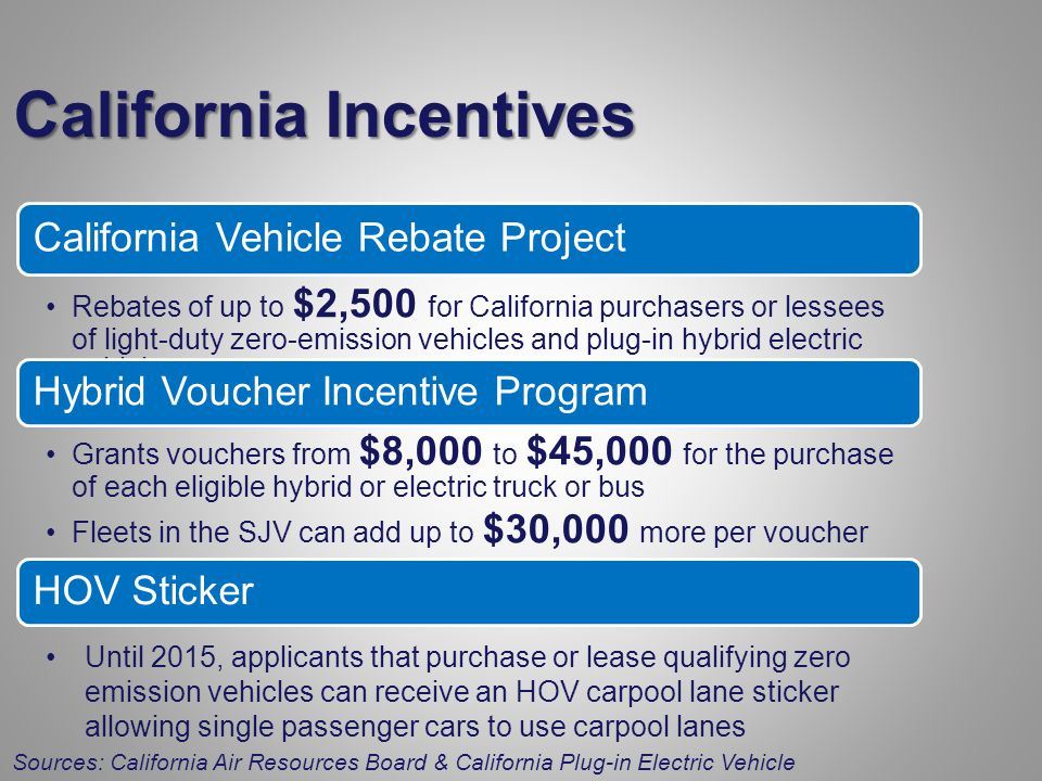 California Vehicle Rebate Project Rebates of up to $2,500 for California purchasers or lessees of light-duty zero-emission vehicles and plug-in hybrid electric vehicles Hybrid Voucher Incentive Program Grants vouchers from $8,000 to $45,000 for the purchase of each eligible hybrid or electric truck or bus Fleets in the SJV can add up to $30,000 more per voucher HOV Sticker California Incentives Until 2015, applicants that purchase or lease qualifying zero emission vehicles can receive an HOV carpool lane sticker allowing single passenger cars to use carpool lanes Sources: California Air Resources Board & California Plug-in Electric Vehicle Collaborative