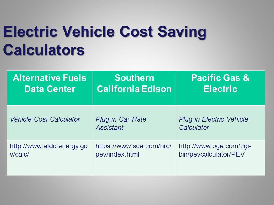 Electric Vehicle Cost Saving Calculators Alternative Fuels Data Center Southern California Edison Pacific Gas & Electric Vehicle Cost CalculatorPlug-in Car Rate Assistant Plug-in Electric Vehicle Calculator http://www.afdc.energy.go v/calc/ https://www.sce.com/nrc/ pev/index.html http://www.pge.com/cgi- bin/pevcalculator/PEV