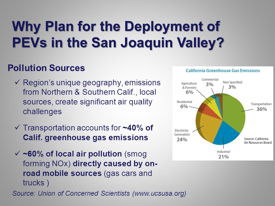 Why Plan for the Deployment of PEVs in the San Joaquin Valley.
