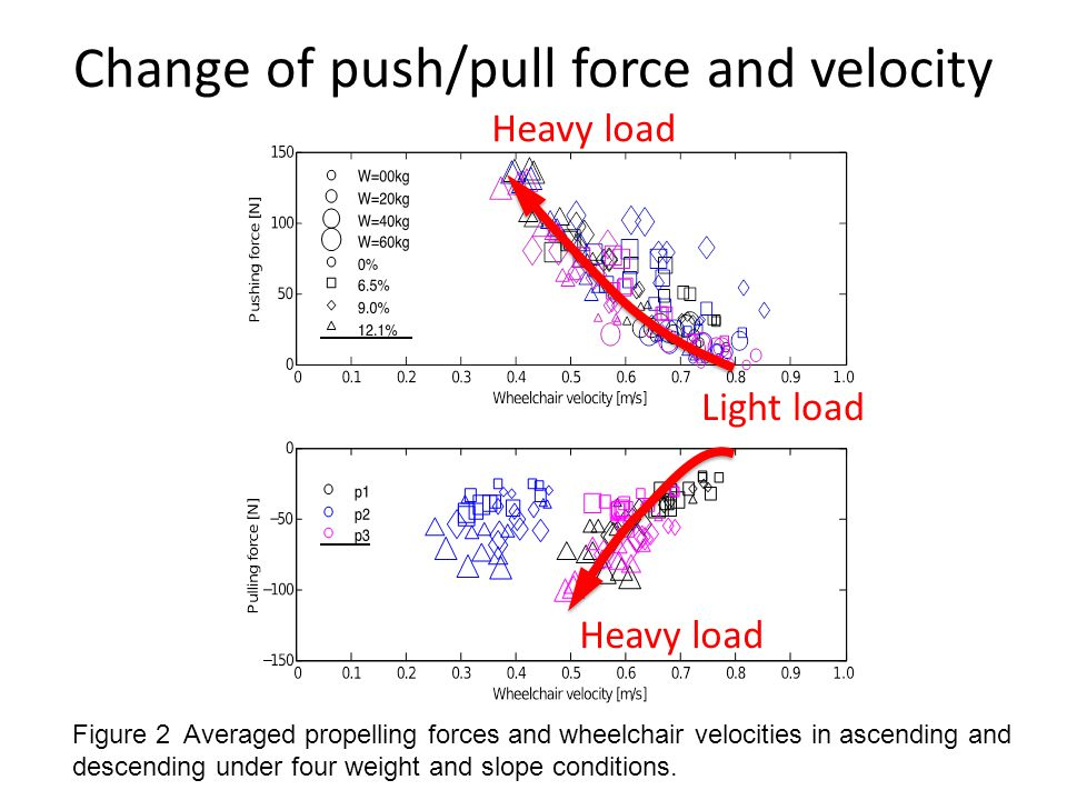 Change of push/pull force and velocity Figure 2 Averaged propelling forces and wheelchair velocities in ascending and descending under four weight and slope conditions.