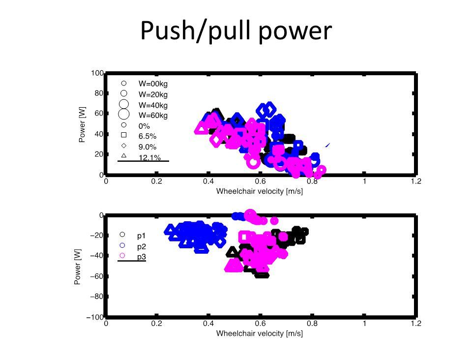 Push/pull power