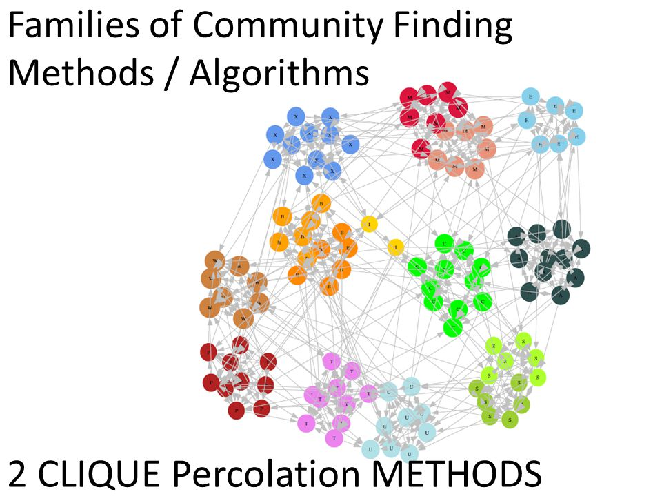 Families of Community Finding Methods / Algorithms 2 CLIQUE Percolation METHODS