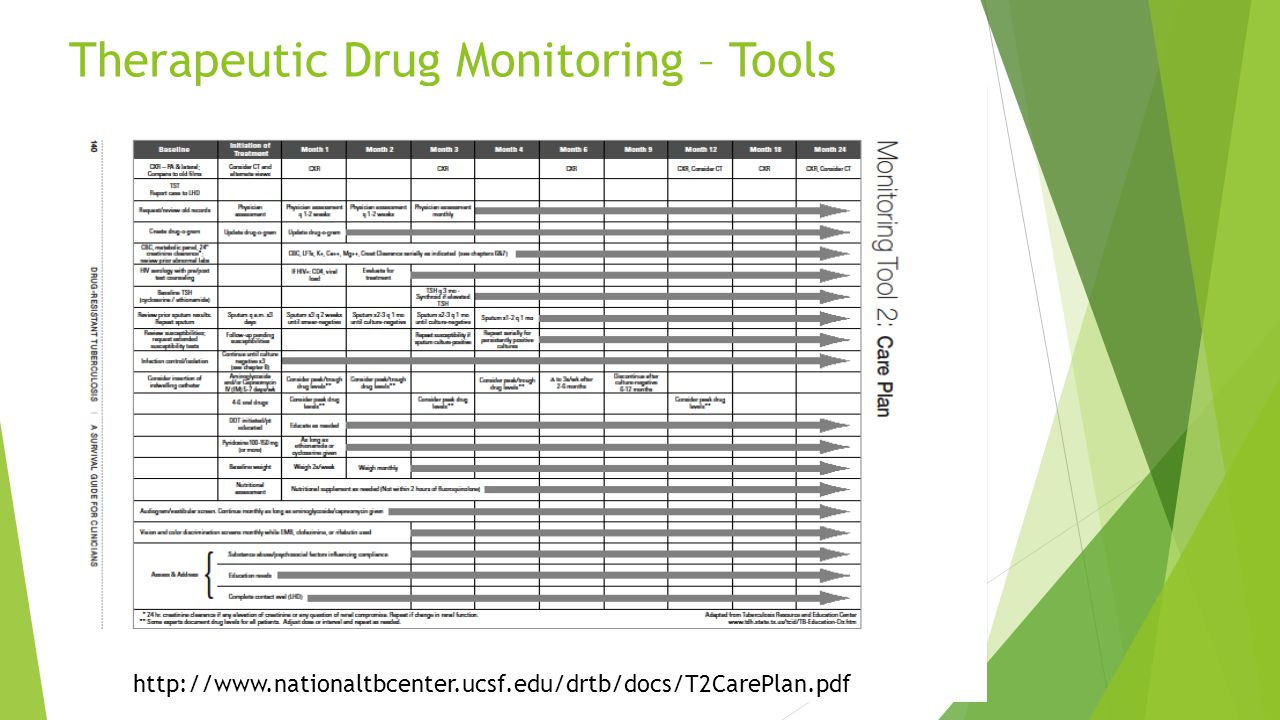 Therapeutic Drug Monitoring – Tools http://www.nationaltbcenter.ucsf.edu/drtb/docs/T2CarePlan.pdf