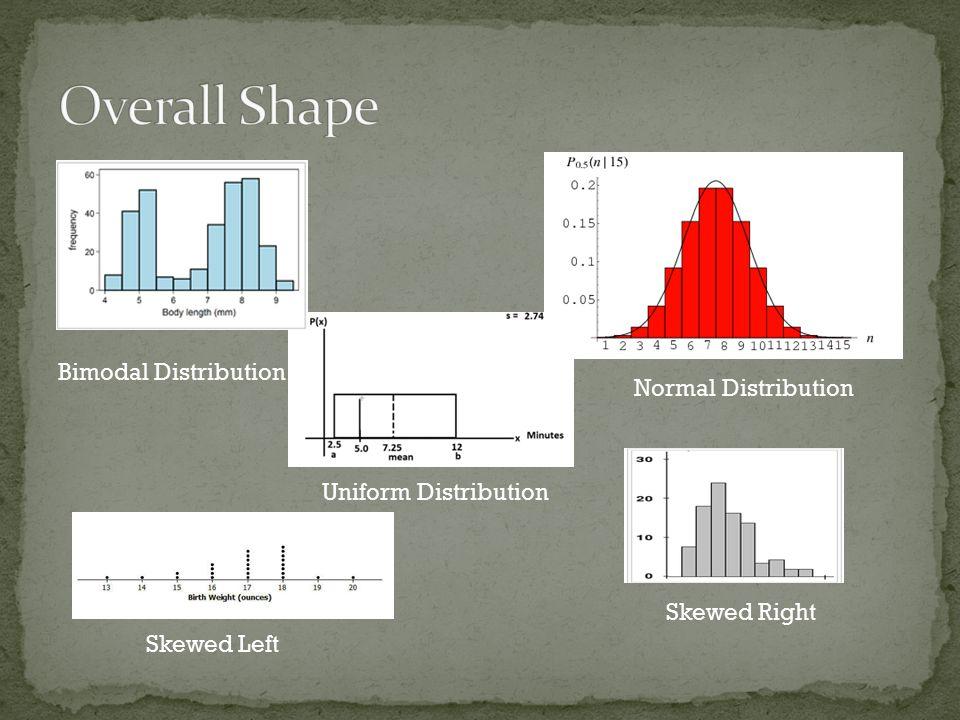 Normal Distribution Bimodal Distribution Uniform Distribution Skewed Left Skewed Right