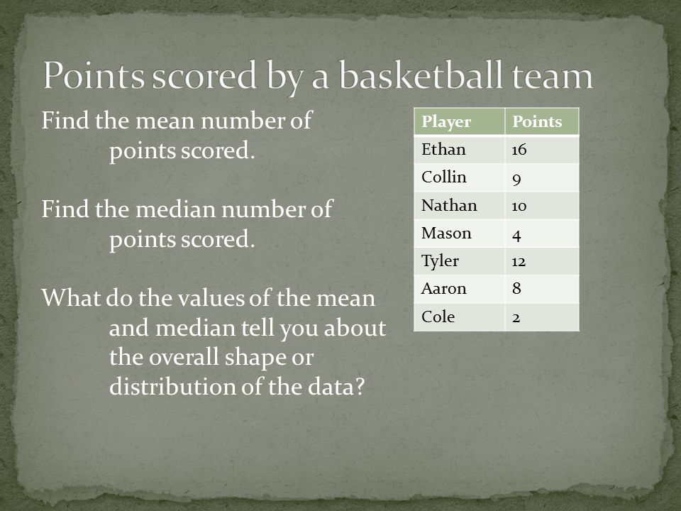 Find the mean number of points scored. Find the median number of points scored.