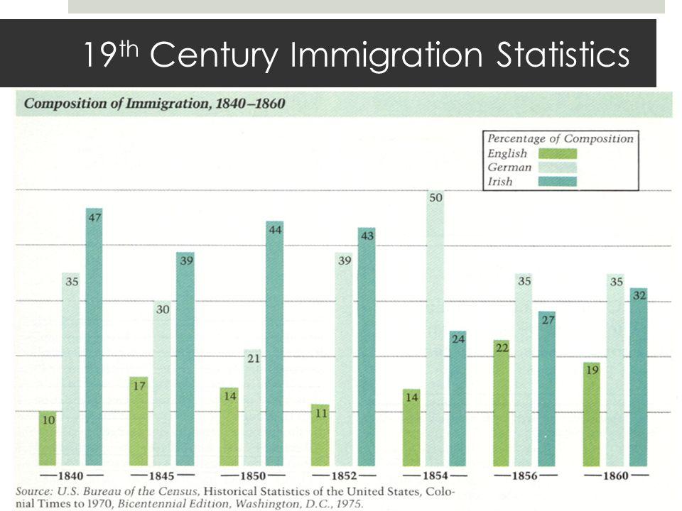 19 th Century Immigration Statistics