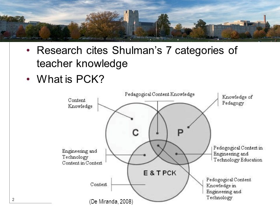 Research cites Shulman's 7 categories of teacher knowledge What is PCK 2 (De Miranda, 2008)