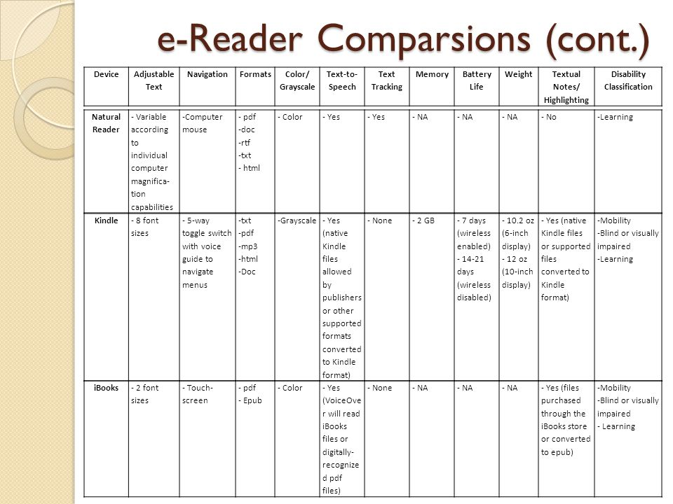 e-Reader Comparsions (cont.) Natural Reader - Variable according to individual computer magnifica- tion capabilities -Computer mouse - pdf -doc -rtf -txt - html - Color- Yes - NA - No-Learning Kindle- 8 font sizes - 5-way toggle switch with voice guide to navigate menus -txt -pdf -mp3 -html -Doc -Grayscale- Yes (native Kindle files allowed by publishers or other supported formats converted to Kindle format) - None- 2 GB- 7 days (wireless enabled) - 14-21 days (wireless disabled) - 10.2 oz (6-inch display) - 12 oz (10-inch display) - Yes (native Kindle files or supported files converted to Kindle format) -Mobility -Blind or visually impaired -Learning iBooks- 2 font sizes - Touch- screen - pdf - Epub - Color- Yes (VoiceOve r will read iBooks files or digitally- recognize d pdf files) - None- NA - Yes (files purchased through the iBooks store or converted to epub) -Mobility -Blind or visually impaired - Learning DeviceAdjustable Text NavigationFormatsColor/ Grayscale Text-to- Speech Text Tracking MemoryBattery Life WeightTextual Notes/ Highlighting Disability Classification