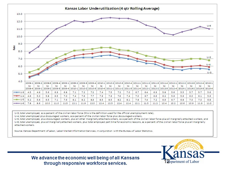 We advance the economic well being of all Kansans through responsive workforce services. 12