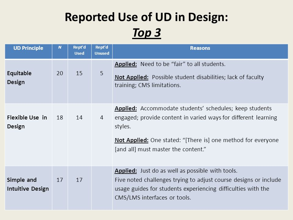 Reported Use of UD in Design: Top 3 UD Principle N Rept'd Used Rept'd Unused Reasons Equitable Design 20155 Applied: Need to be fair to all students.
