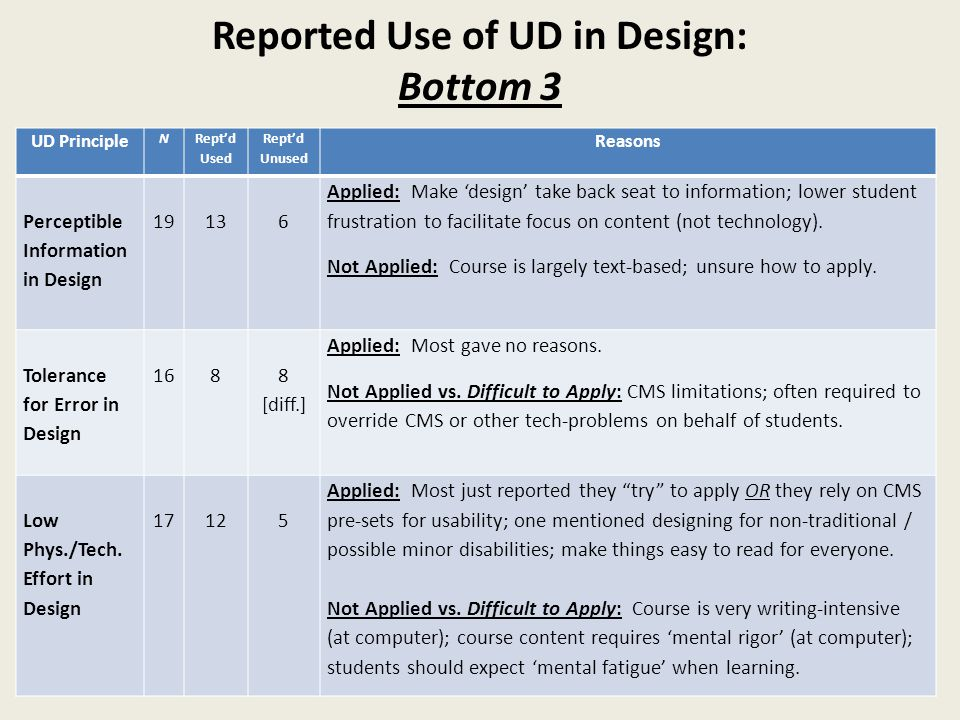 Reported Use of UD in Design: Bottom 3 UD Principle N Rept'd Used Rept'd Unused Reasons Perceptible Information in Design 19136 Applied: Make 'design' take back seat to information; lower student frustration to facilitate focus on content (not technology).