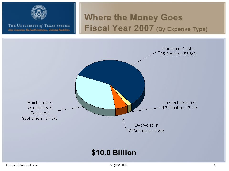 August 2006 Office of the Controller 5 Where the Money Goes Fiscal Year 2007 (By Function) $10.0 Billion