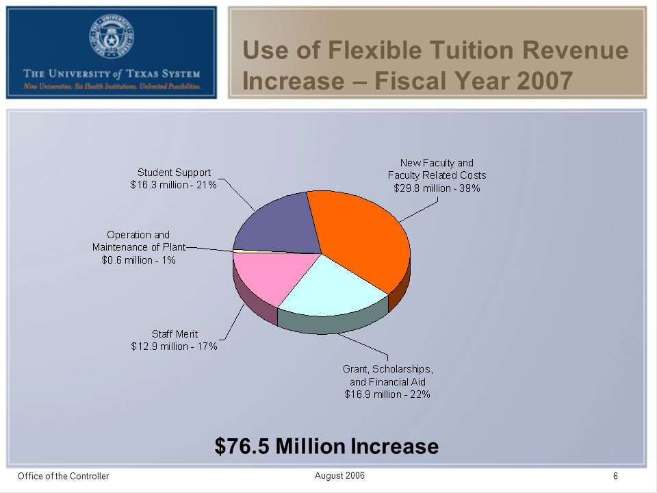 August 2006 Office of the Controller 6 Use of Flexible Tuition Revenue Increase – Fiscal Year 2007 $76.5 Million Increase