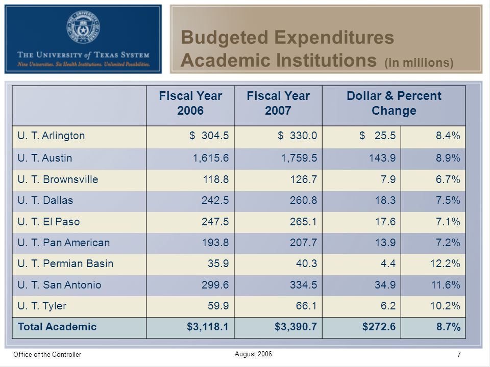 August 2006 Office of the Controller 7 Budgeted Expenditures Academic Institutions (in millions) Fiscal Year 2006 Fiscal Year 2007 Dollar & Percent Ch