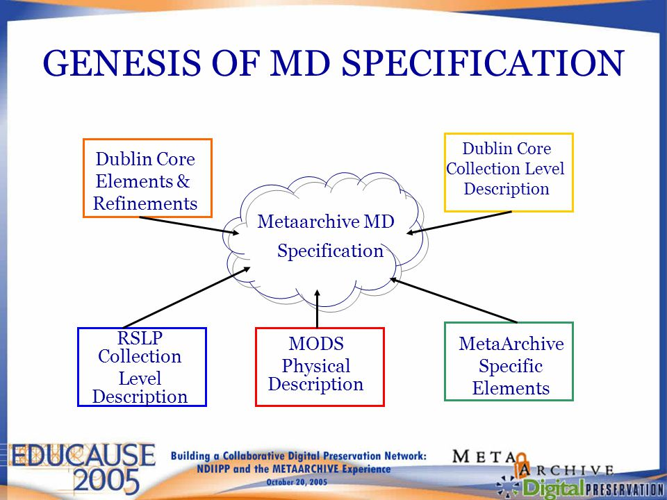 GENESIS OF MD SPECIFICATION Metaarchive MD Specification Dublin Core Elements & Refinements Dublin Core Collection Level Description RSLP Collection L