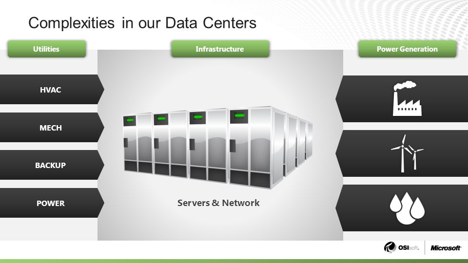 Complexities in our Data Centers HVAC MECH BACKUP POWER Servers & Network Infrastructure UtilitiesPower Generation