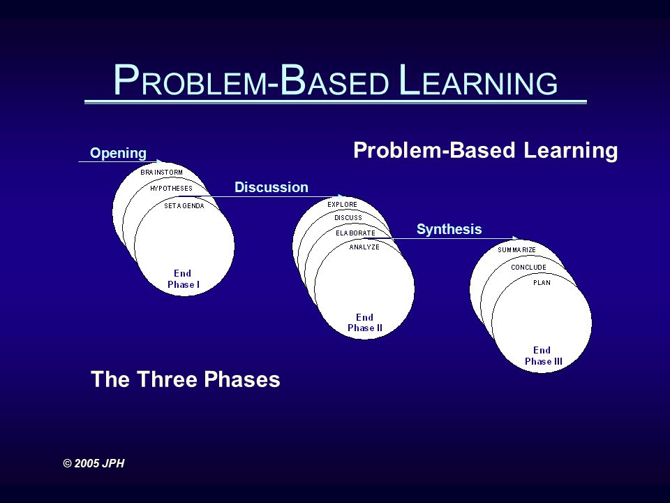 Opening Synthesis Discussion Problem-Based Learning The Three Phases P ROBLEM - B ASED L EARNING © 2005 JPH