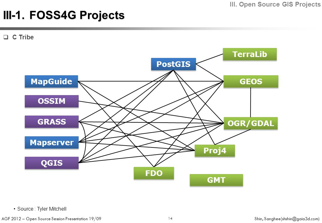 AGF 2012 – Open Source Session Presentation 19/09 Shin, Sanghee(shshin@gaia3d.com) 14  C Tribe OGR/GDAL Mapserver GRASS PostGIS OSSIM Proj4 GEOS QGIS