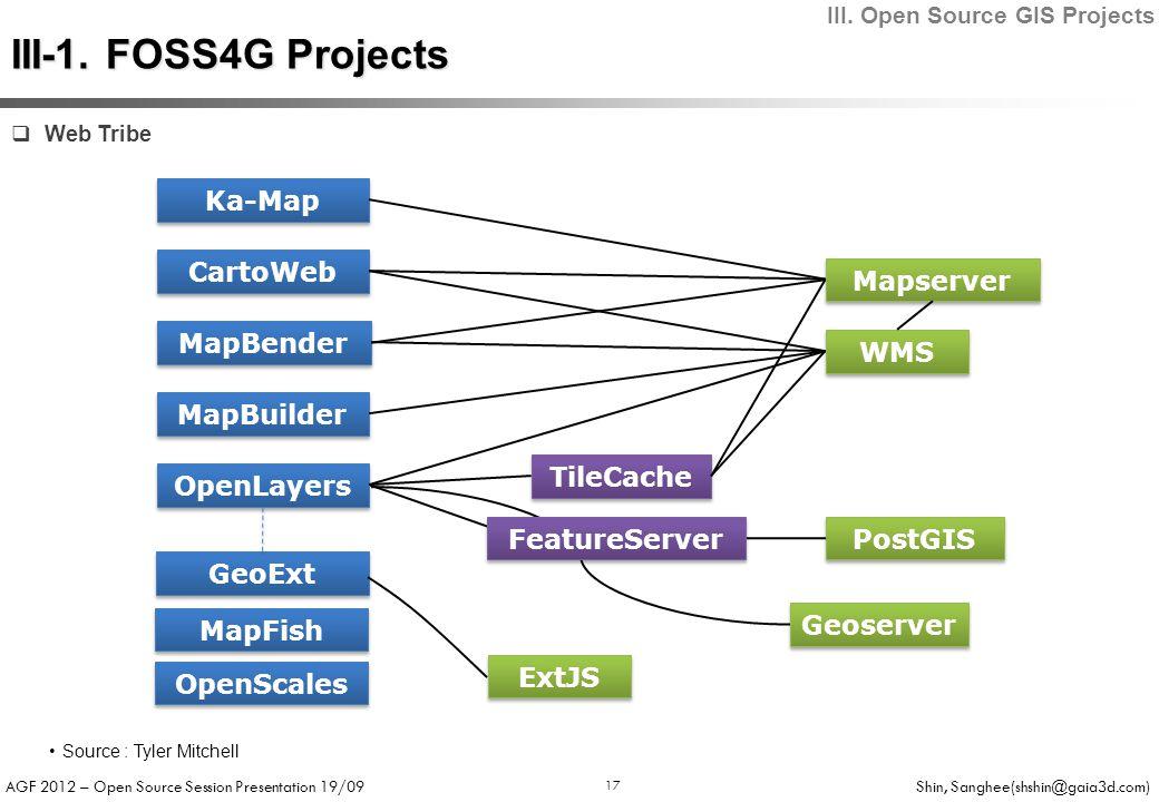 AGF 2012 – Open Source Session Presentation 19/09 Shin, Sanghee(shshin@gaia3d.com) 17  Web Tribe MapBender TileCache MapBuilder CartoWeb PostGIS WMS