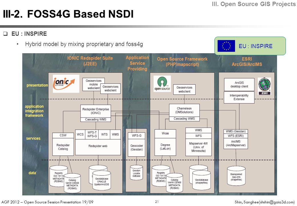 AGF 2012 – Open Source Session Presentation 19/09 Shin, Sanghee(shshin@gaia3d.com) 21 EU : INSPIRE III-2. FOSS4G Based NSDI III. Open Source GIS Proje