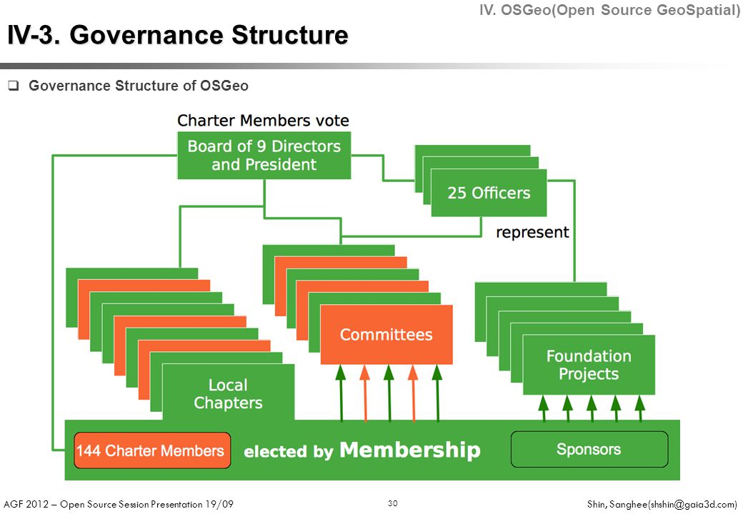 AGF 2012 – Open Source Session Presentation 19/09 Shin, Sanghee(shshin@gaia3d.com) 30  Governance Structure of OSGeo IV-3.