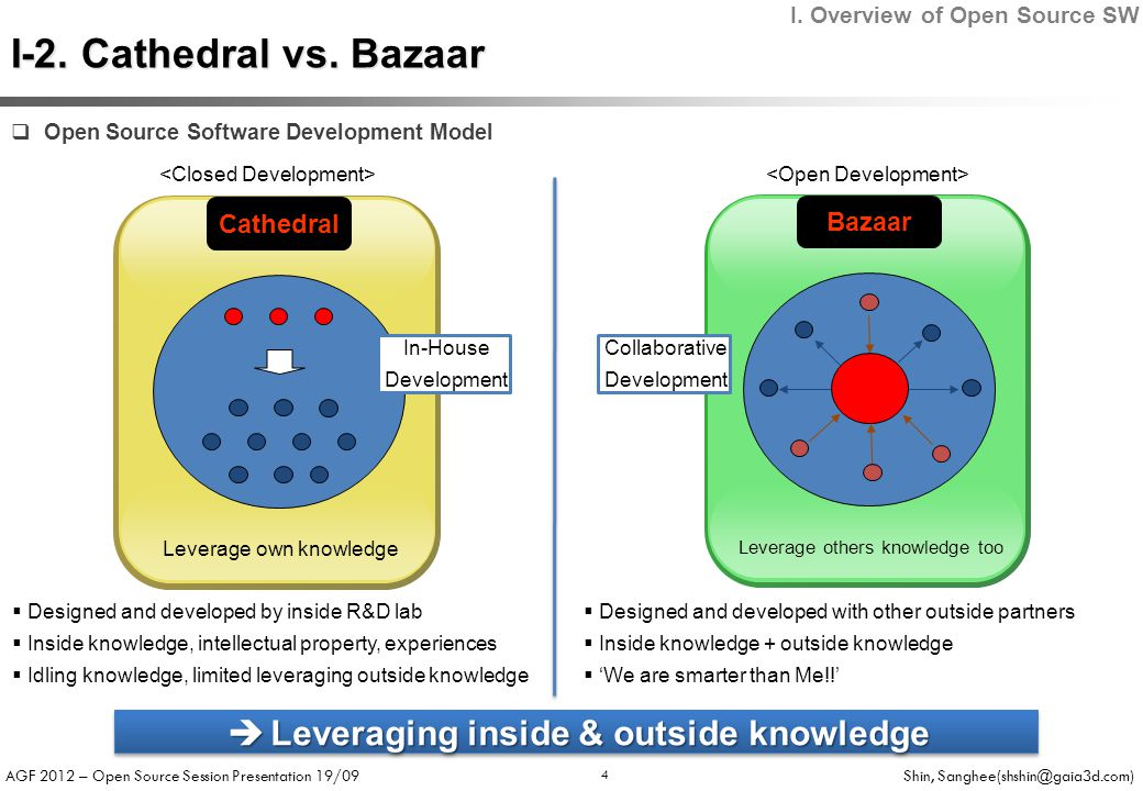 AGF 2012 – Open Source Session Presentation 19/09 Shin, Sanghee(shshin@gaia3d.com) Cathedral Bazaar Leverage own knowledge Leverage others knowledge too  Designed and developed by inside R&D lab  Inside knowledge, intellectual property, experiences  Idling knowledge, limited leveraging outside knowledge  Designed and developed with other outside partners  Inside knowledge + outside knowledge  'We are smarter than Me!!' In-House Development Collaborative Development  Leveraging inside & outside knowledge I.