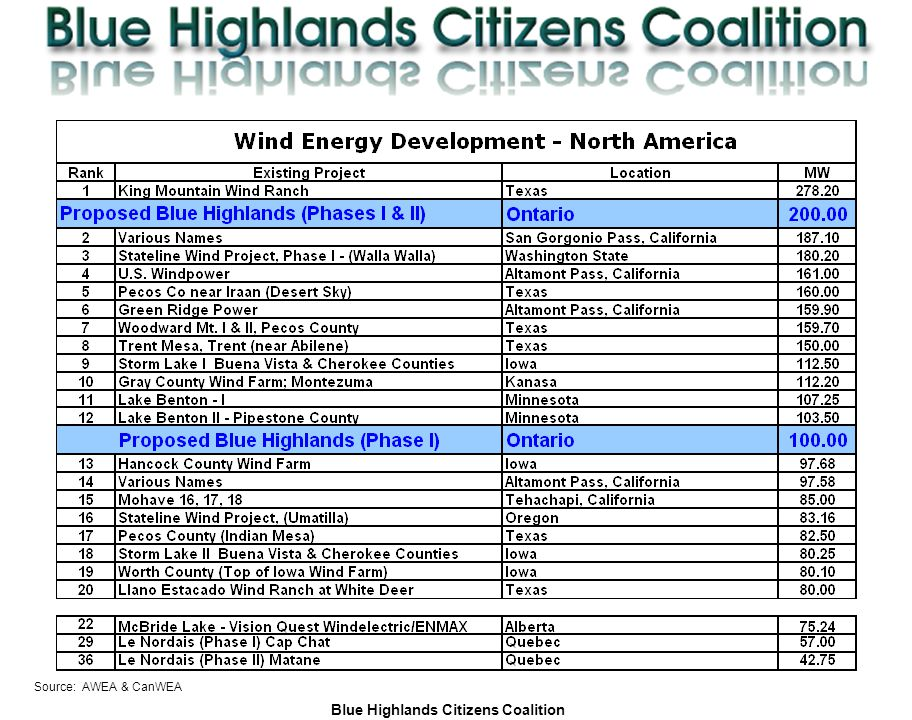 Blue Highlands Citizens Coalition www.bhcc.ca Local Control/Responsible and Informed Decision-Making Source: AWEA & CanWEA