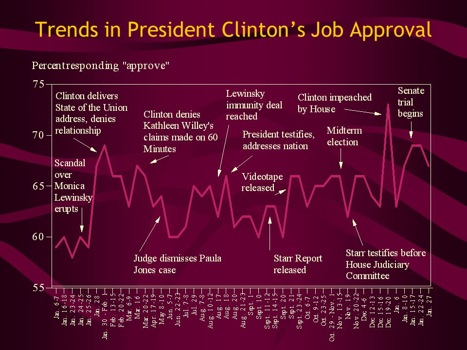 Trends in President Clinton's Job Approval