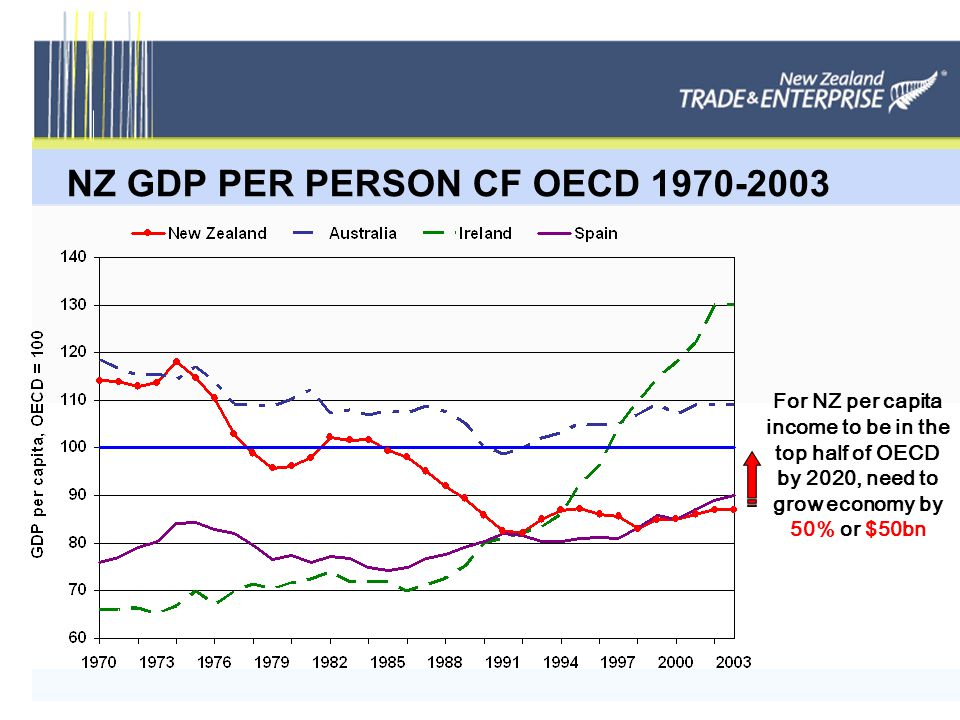 For NZ per capita income to be in the top half of OECD by 2020, need to grow economy by 50% or $50bn NZ GDP PER PERSON CF OECD 1970-2003
