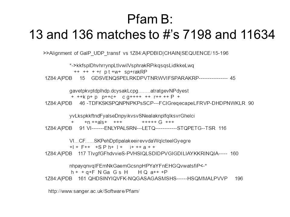 >>Alignment of GalP_UDP_transf vs 1Z84:A PDBID CHAIN SEQUENCE/15-196 *->kkfsplDhvhrrynpLtlvwilVsphrakRPikqsqsLidlkkeLwq ++ ++ + +r p t +w+ sp+rakRP 1Z84:A PDB 15 GDSVENQSPELRKDPVTNRWVIFSPARAKRP---------------- 45 gavetpkvptdplhdp.dcysakLcpg........atratgevNPdyest + ++k p+ p p++c+ c g++++ ++ r++ ++ P + 1Z84:A PDB 46 -TDFKSKSPQNPNPKPsSCP---FCIGreqecapeLFRVP-DHDPNWKLR 90 yvLkspkkftndFyalseDnpyikvsvSNeaIaknplfqlksvrGhelci + +n ++als+ +++ +++++ G +++ 1Z84:A PDB 91 VI-------ENLYPALSRN---LETQ------------STQPETG--TSR 116 VI...CF......SKPehDptlpalakeeirevvdaWqlcteelGyegre +I + F++ +S P h+ l + i+ ++ a + + 1Z84:A PDB 117 TIvgfGFhdvvieS-PVHSIQLSDIDPVGIGDILIAYKKRINQIA----- 160 nhpayqnvqIFEmNkGaemGcsnpHPYaYFnEHGQvwatsfiP<-* h + + q+F N Ga G s H H Q a++ +P 1Z84:A PDB 161 QHDSINYIQVFK-NQGASAGASMSHS------HSQMMALPVVP 196 Pfam B: 13 and 136 matches to #'s 7198 and 11634 http://www.sanger.ac.uk/Software/Pfam/