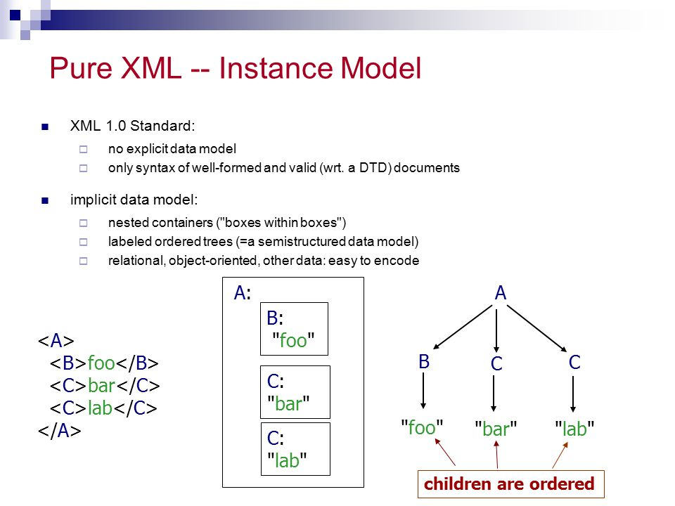 Pure XML -- Instance Model XML 1.0 Standard:  no explicit data model  only syntax of well-formed and valid (wrt. a DTD) documents implicit data mode
