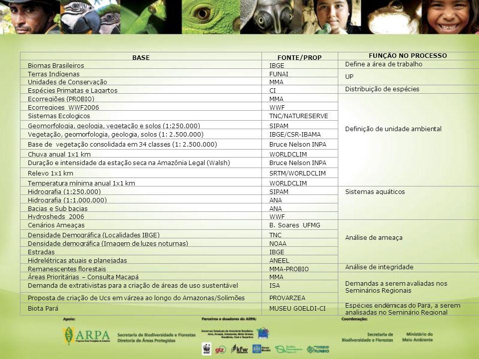 BASEFONTE/PROP FUNÇÂO NO PROCESSO Biomas BrasileirosIBGE Define a área de trabalho Terras IndígenasFUNAI UP Unidades de ConservaçãoMMA Espécies Primatas e LagartosCI Distribuição de espécies Ecorregiões (PROBIO)MMA Definição de unidade ambiental Ecorregioes_WWF2006WWF Sistemas EcologicosTNC/NATURESERVE Geomorfologia, geologia, vegetação e solos (1:250.000)SIPAM Vegetação, geomorfologia, geologia, solos (1: 2.500.000)IBGE/CSR-IBAMA Base de vegetação consolidada em 34 classes (1: 2.500.000)Bruce Nelson INPA Chuva anual 1x1 kmWORLDCLIM Duração e intensidade da estação seca na Amazônia Legal (Walsh)Bruce Nelson INPA Relevo 1x1 kmSRTM/WORLDCLIM Temperatura mínima anual 1x1 kmWORLDCLIM Hidrografia (1:250.000)SIPAM Sistemas aquáticos Hidrografia (1:1.000.000)ANA Bacias e Sub baciasANA Hydrosheds_2006WWF Cenários AmeaçasB.