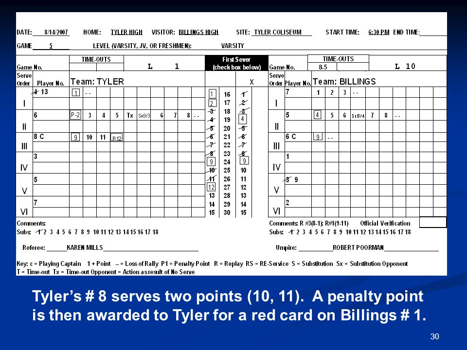 30 Tyler's # 8 serves two points (10, 11). A penalty point is then awarded to Tyler for a red card on Billings # 1.