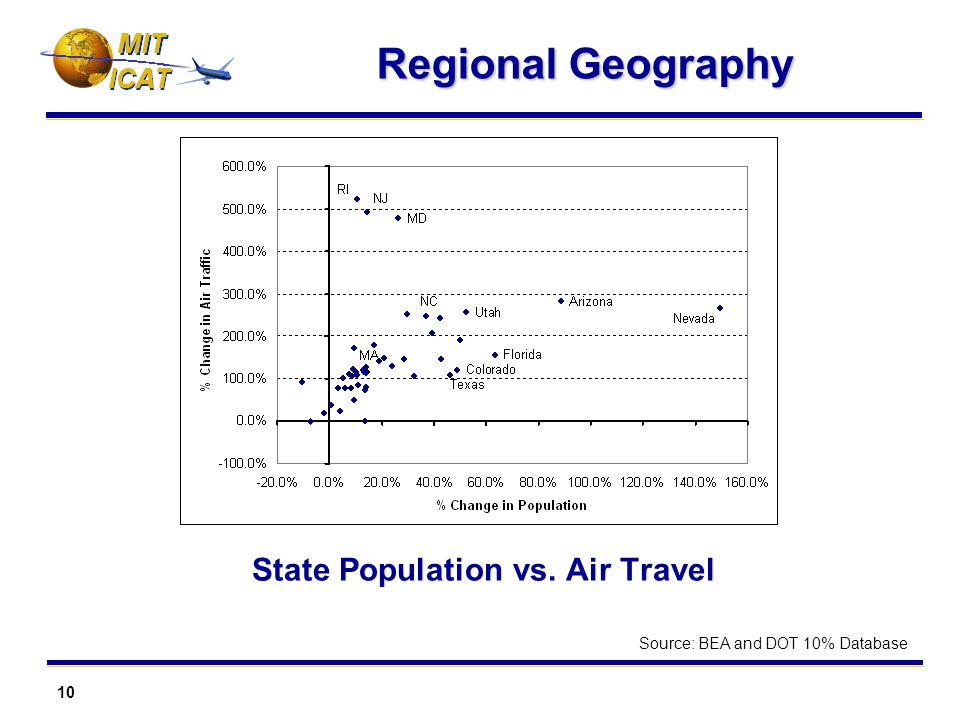10 MIT Regional Geography State Population vs. Air Travel Source: BEA and DOT 10% Database