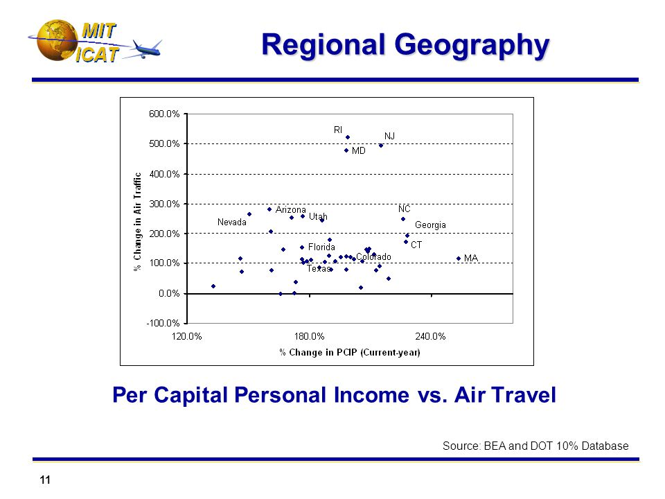 11 MIT Regional Geography Per Capital Personal Income vs.
