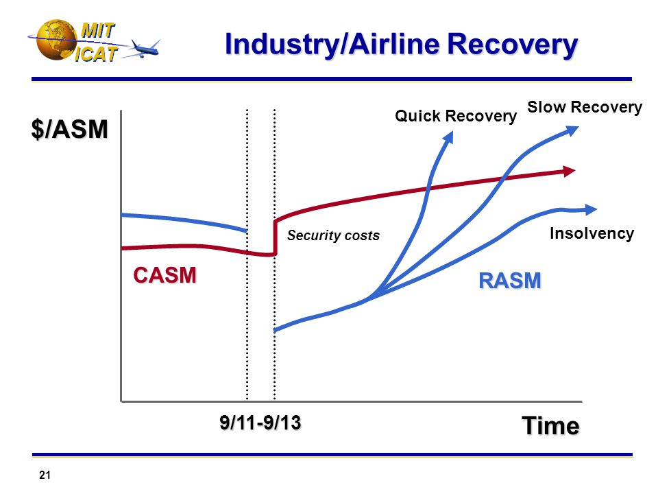 21 MIT Industry/Airline Recovery CASM RASM 9/11-9/13Time $/ASM Security costs Quick Recovery Insolvency Slow Recovery