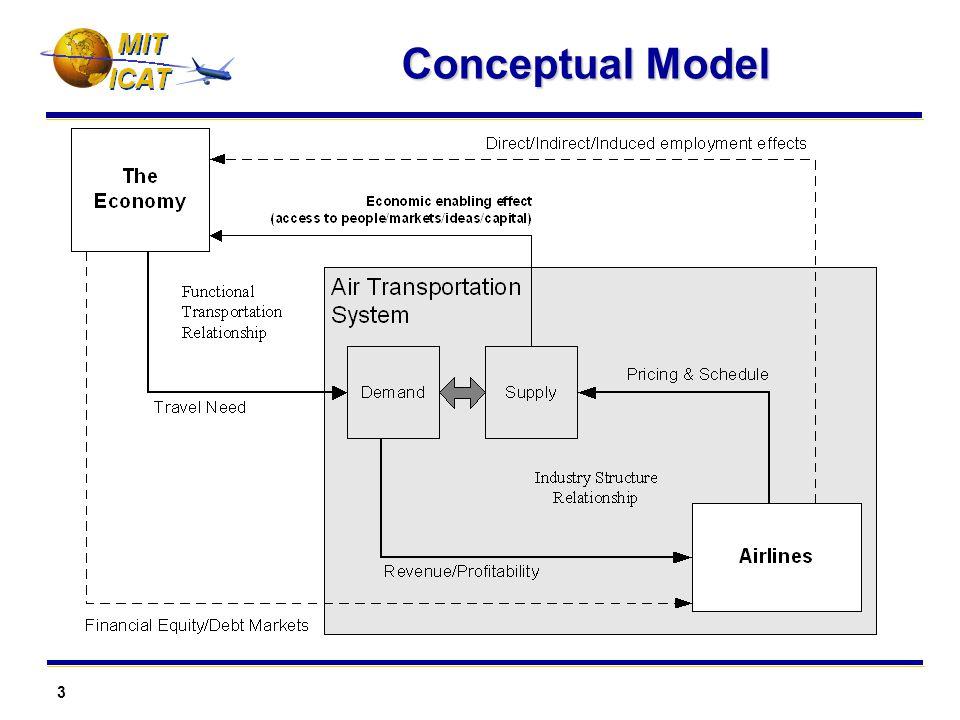 3 MIT Conceptual Model