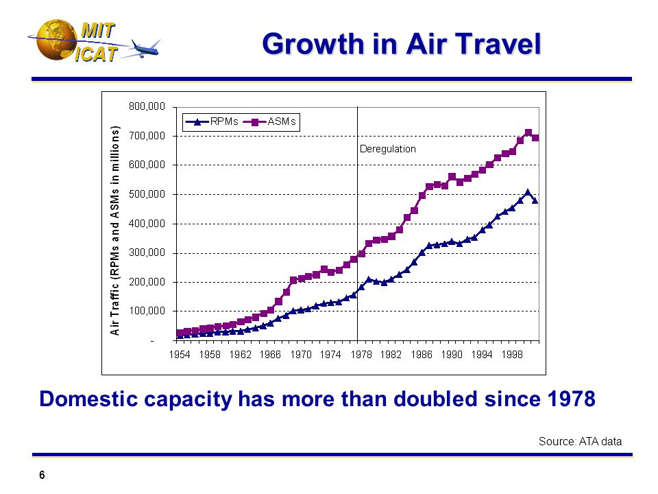 6 MIT Growth in Air Travel Domestic capacity has more than doubled since 1978 Source: ATA data