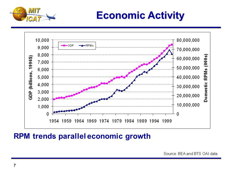 7 MIT Economic Activity RPM trends parallel economic growth Source: BEA and BTS OAI data